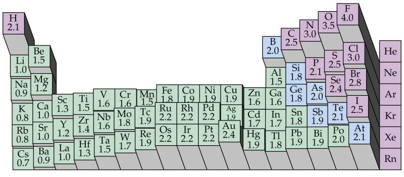 electronegativity_periodic_table