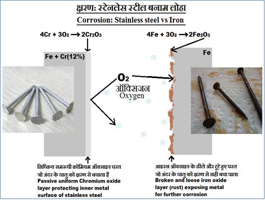 क्षरण: इस्पात बनाम लोहा Corrosion: Steel vs iron