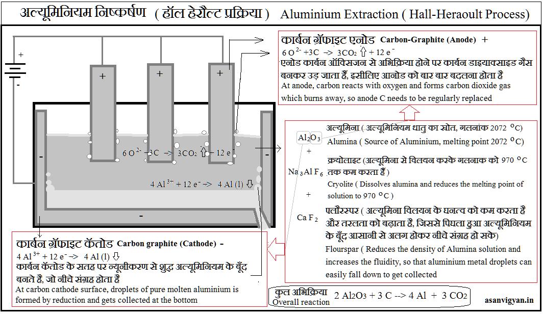 अल्यूमिनियम निष्कर्षण Aluminium Extraction