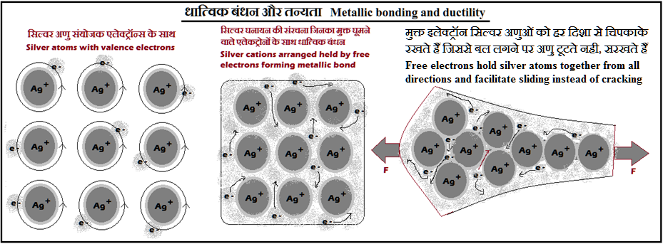 धातुओं मे तानियता का कारण Reason for ductility in metals