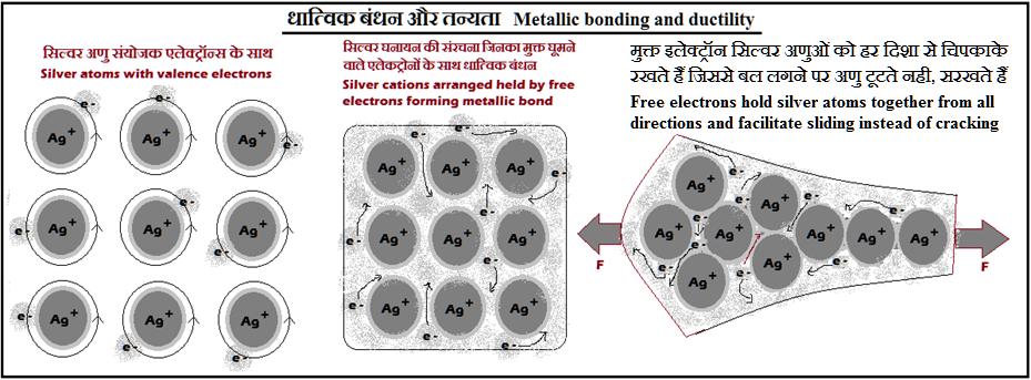 धातुओं मे तानियता का कारण Reason for ductility in metals